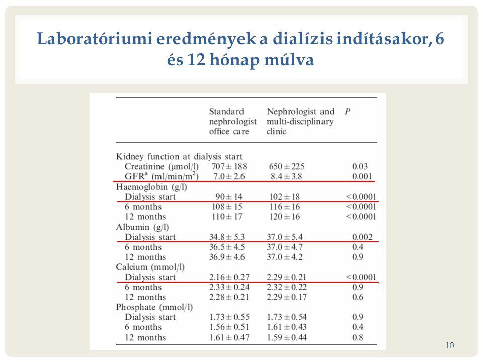 Laboratóriumi eredmények a dialízis indításakor, 6 és 12 hónap múlva