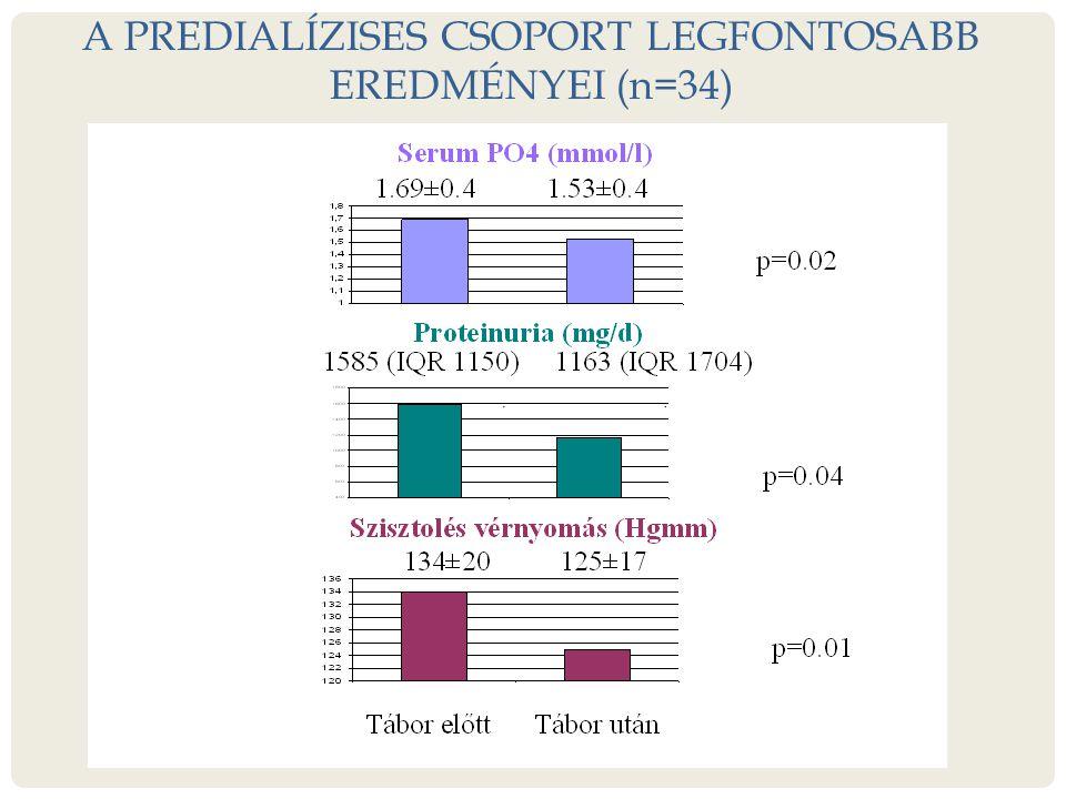 A PREDIALÍZISES CSOPORT LEGFONTOSABB EREDMÉNYEI (n=34)
