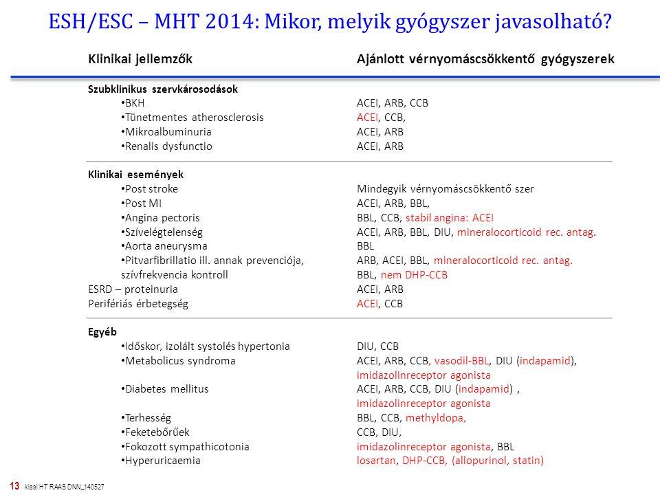 ESH/ESC – MHT 2014: Mikor, melyik gyógyszer javasolható