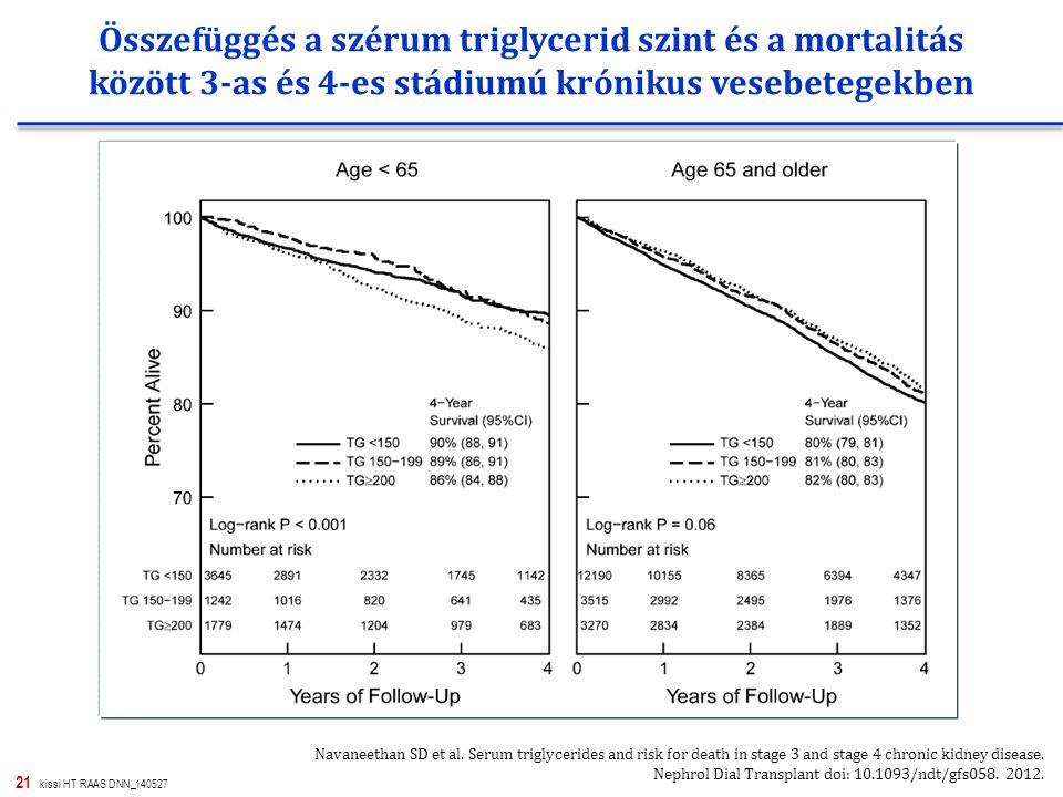 Összefüggés a szérum triglycerid szint és a mortalitás között 3-as és 4-es stádiumú krónikus vesebetegekben
