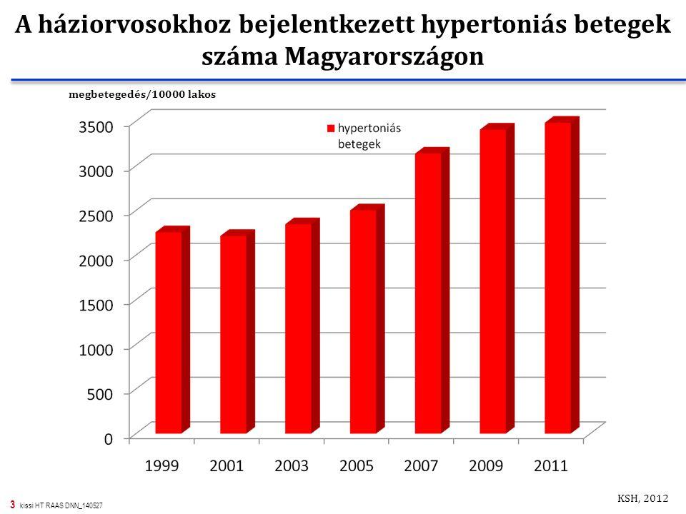 A háziorvosokhoz bejelentkezett hypertoniás betegek száma Magyarországon