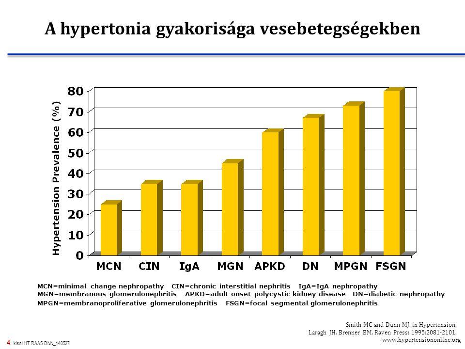 A hypertonia gyakorisága vesebetegségekben