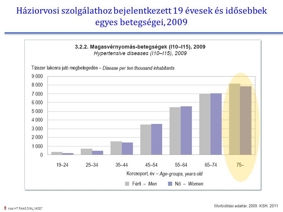 Háziorvosi szolgálathoz bejelentkezett 19 évesek és idősebbek egyes betegségei, 2009
