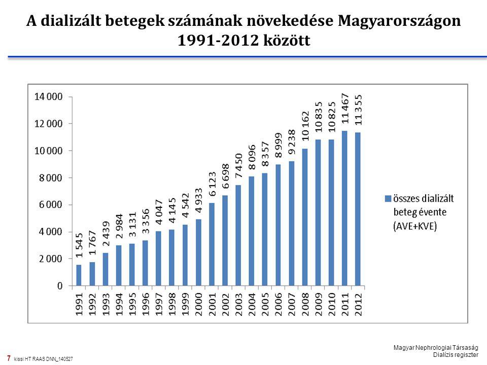 A dializált betegek számának növekedése Magyarországon 1991-2012 között