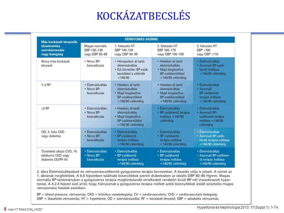 KOCKÁZATBECSLÉS Hypertonia és Nephrologia 2013; 17(Suppl.1): 1-74.