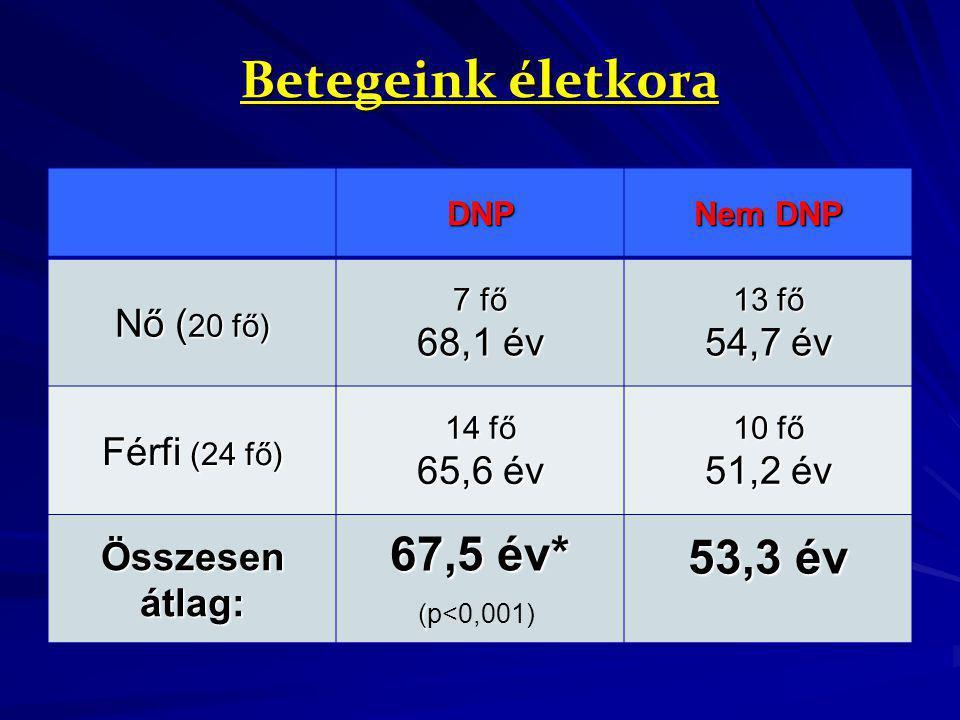 Betegeink életkora 67,5 év* 53,3 év (p<0,001) Nő (20 fő) 68,1 év
