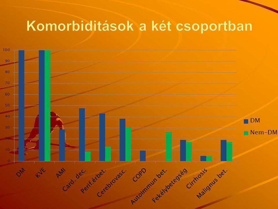 Komorbiditások a két csoportban