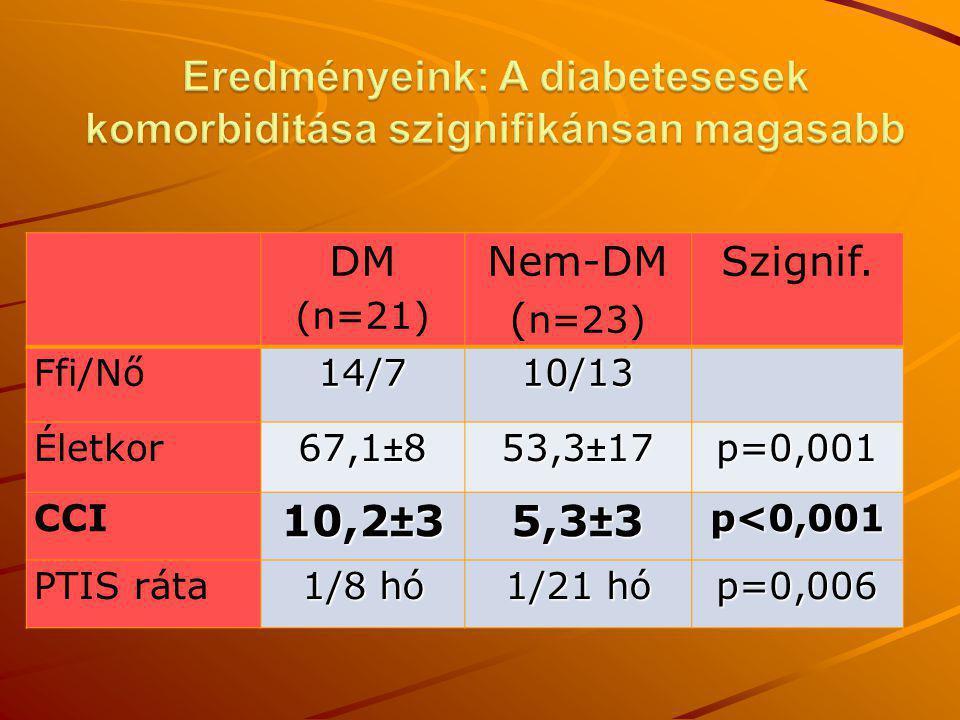 Eredményeink: A diabetesesek komorbiditása szignifikánsan magasabb