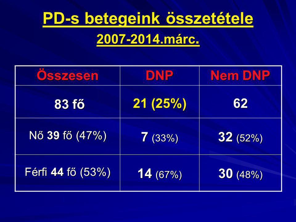 PD-s betegeink összetétele 2007-2014.márc.