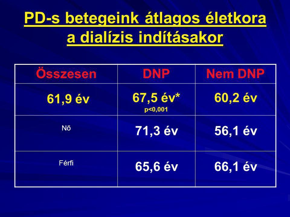 PD-s betegeink átlagos életkora a dialízis indításakor