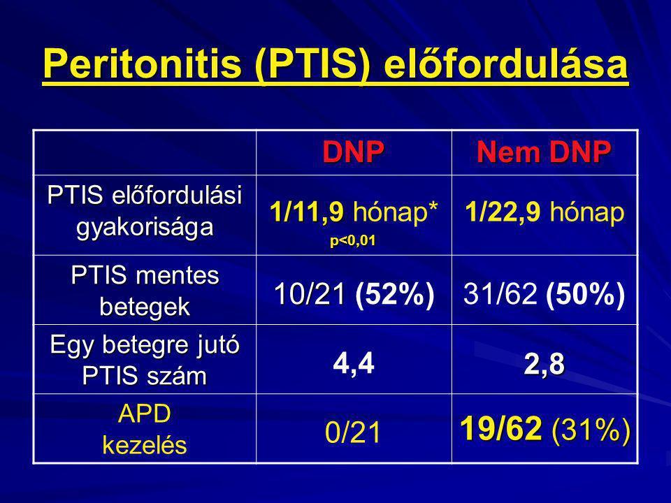 Peritonitis (PTIS) előfordulása