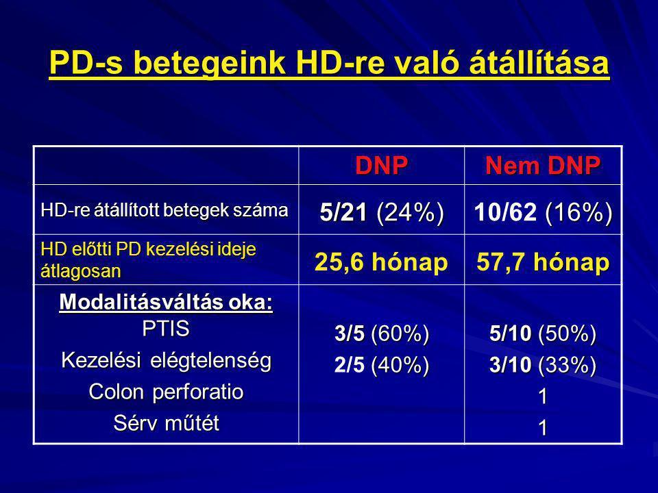 PD-s betegeink HD-re való átállítása