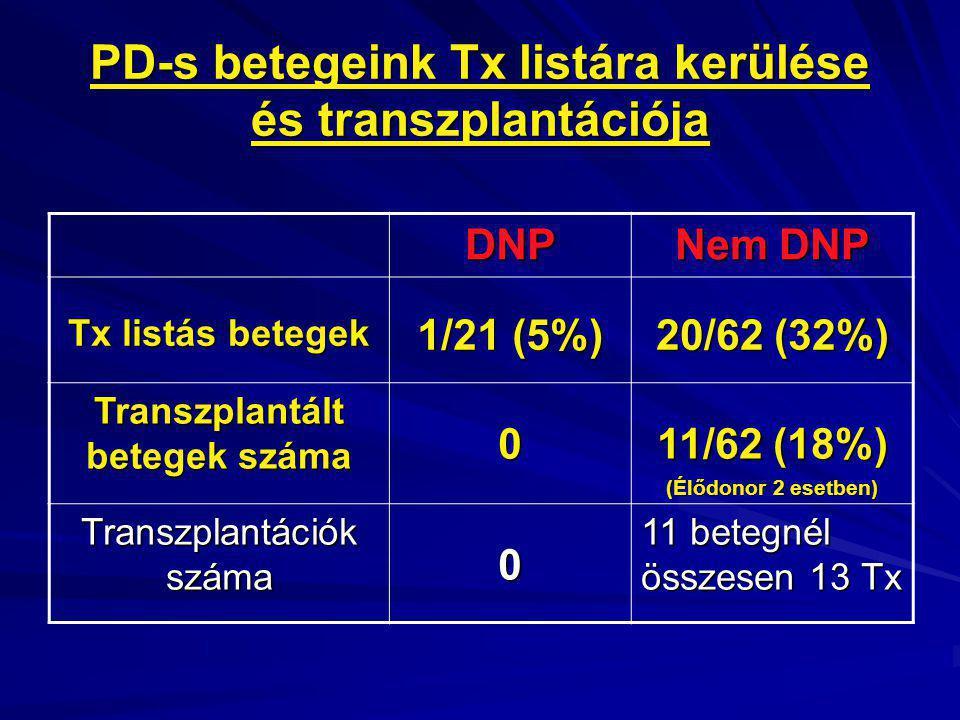 PD-s betegeink Tx listára kerülése és transzplantációja