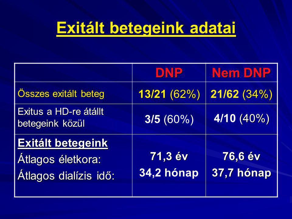 Exitált betegeink adatai