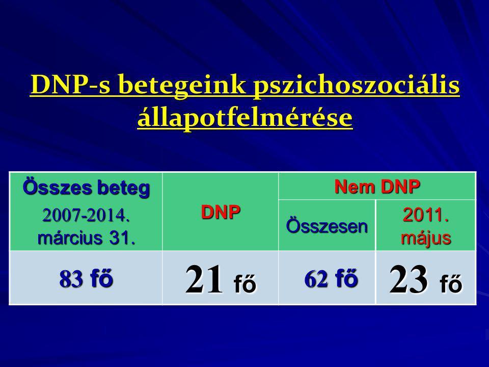 DNP-s betegeink pszichoszociális állapotfelmérése