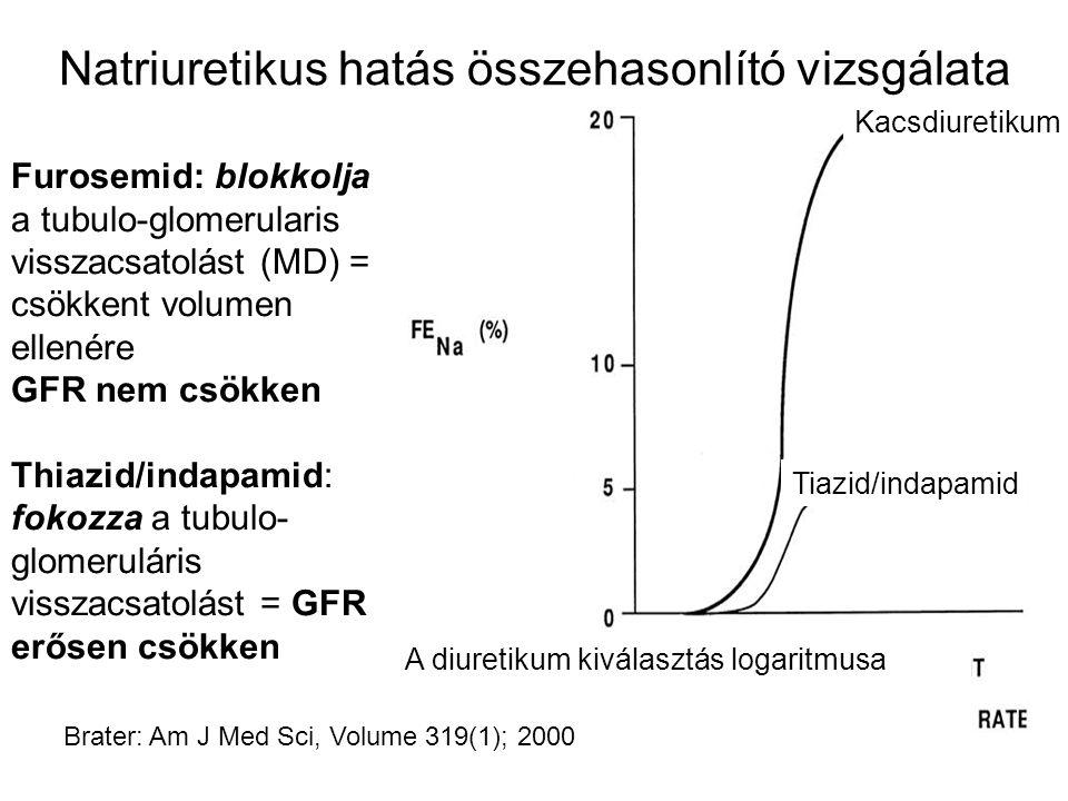 Natriuretikus hatás összehasonlító vizsgálata