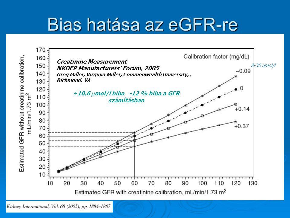 +10,6 µmol/l hiba -12 % hiba a GFR számításban
