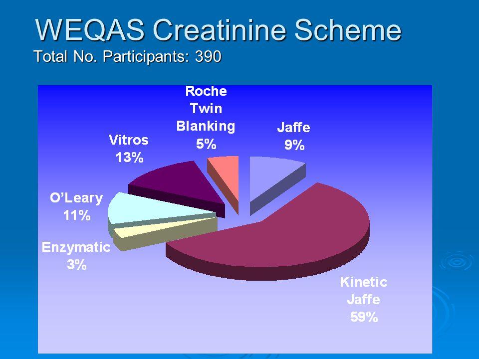 WEQAS Creatinine Scheme
