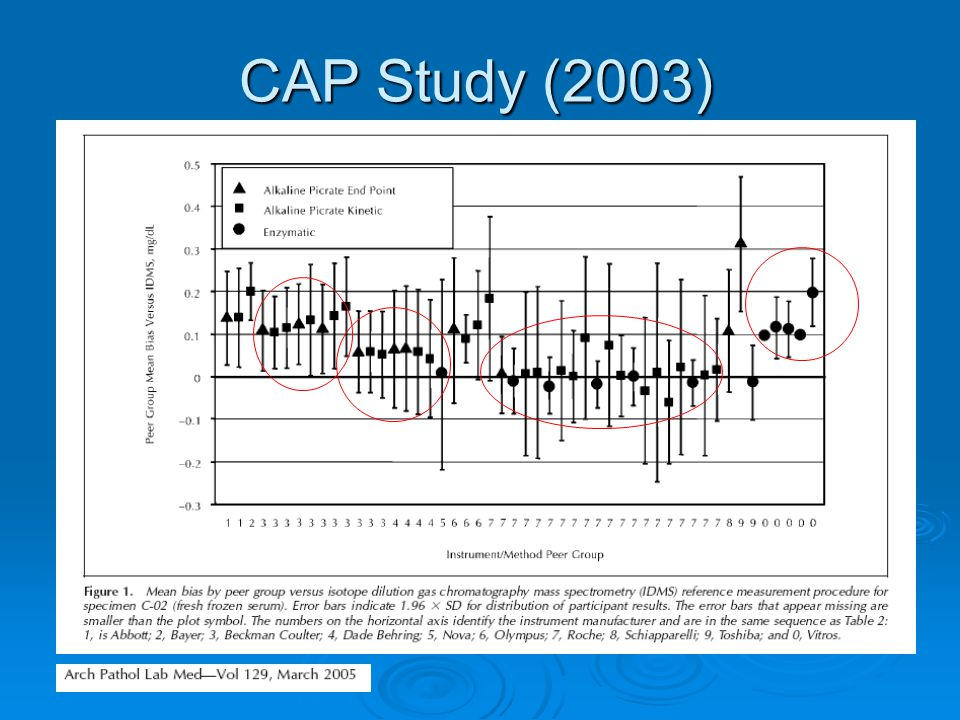 CAP Study (2003) College of American Pathologists (2003)