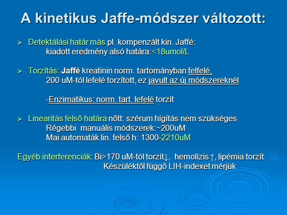 A kinetikus Jaffe-módszer változott: