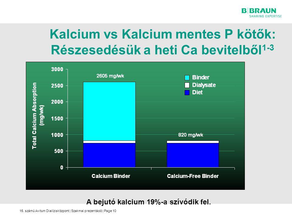 A bejutó kalcium 19%-a szívódik fel.
