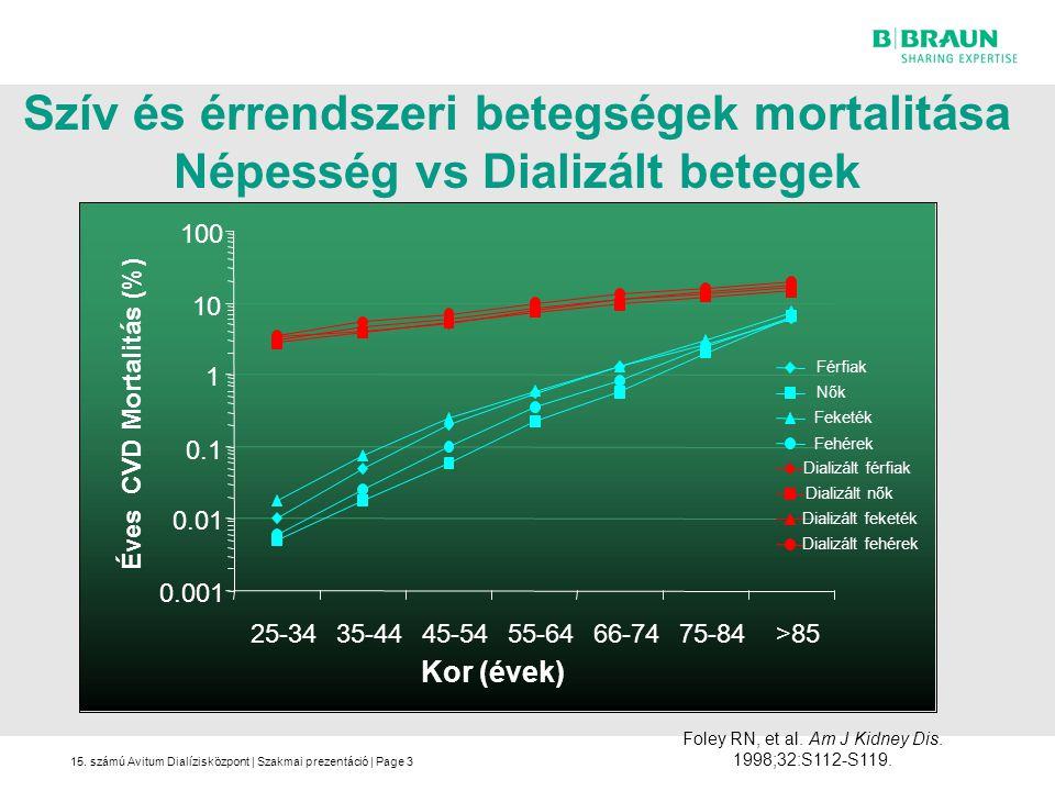 Éves CVD Mortalitás (%)