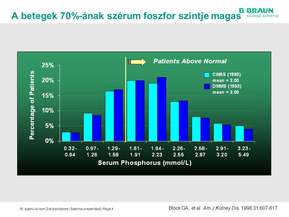 A betegek 70%-ának szérum foszfor szintje magas