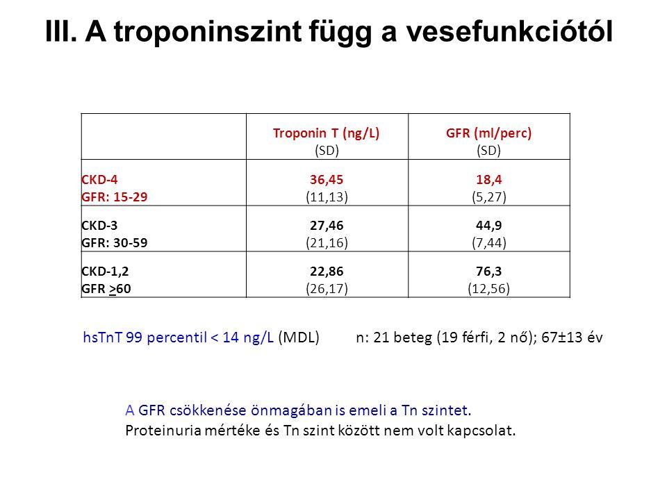 III. A troponinszint függ a vesefunkciótól