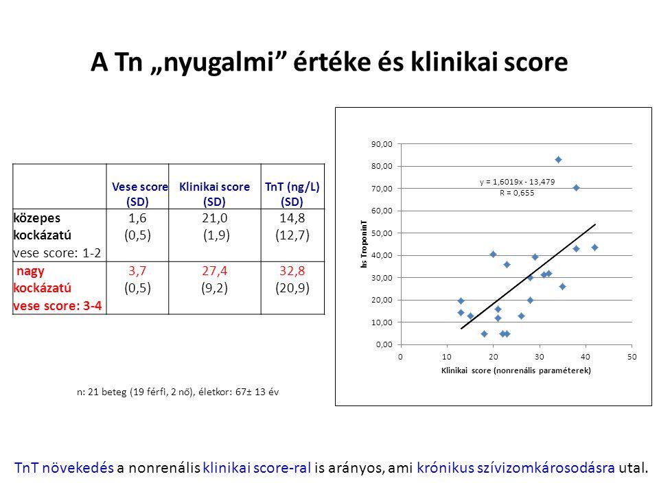 """A Tn """"nyugalmi értéke és klinikai score"""
