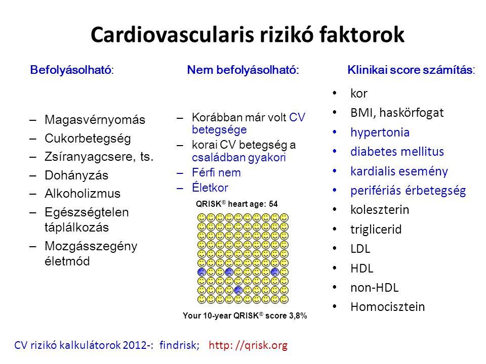 Cardiovascularis rizikó faktorok