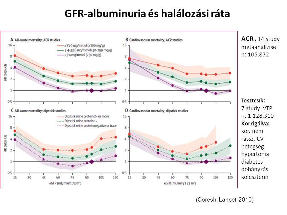 GFR-albuminuria és halálozási ráta