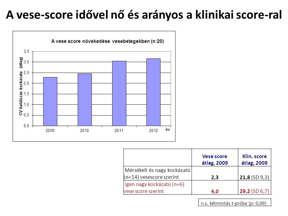 A vese-score idővel nő és arányos a klinikai score-ral