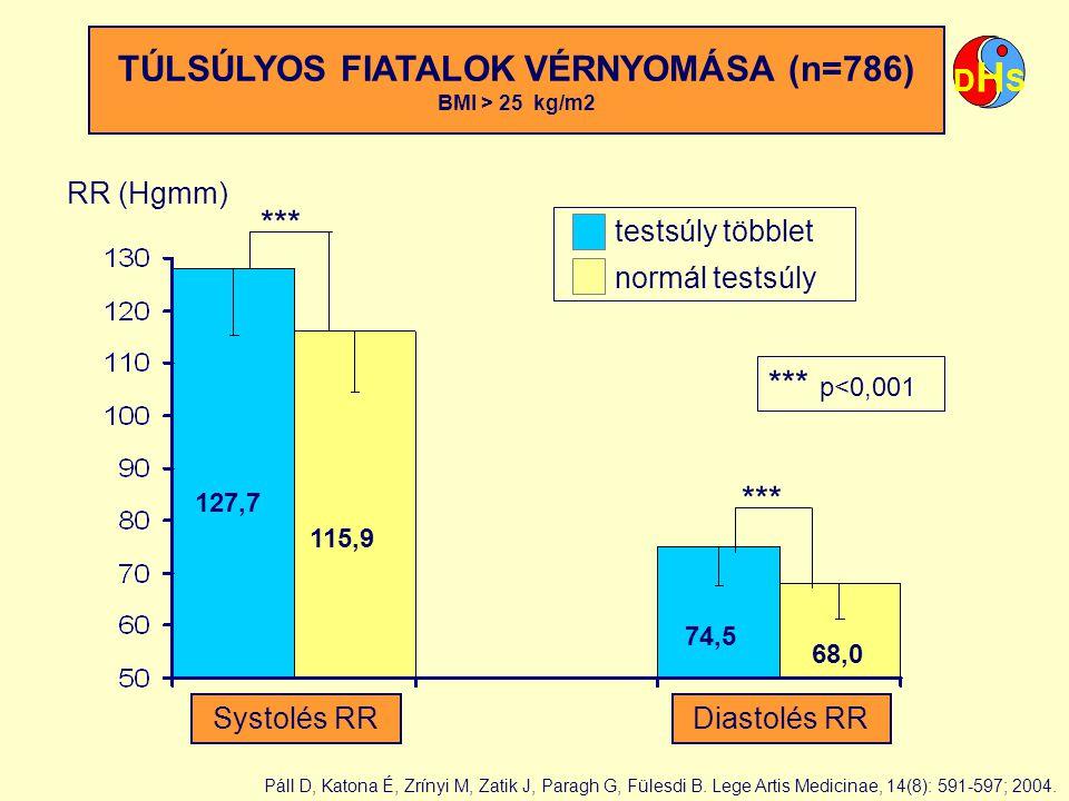 TÚLSÚLYOS FIATALOK VÉRNYOMÁSA (n=786)