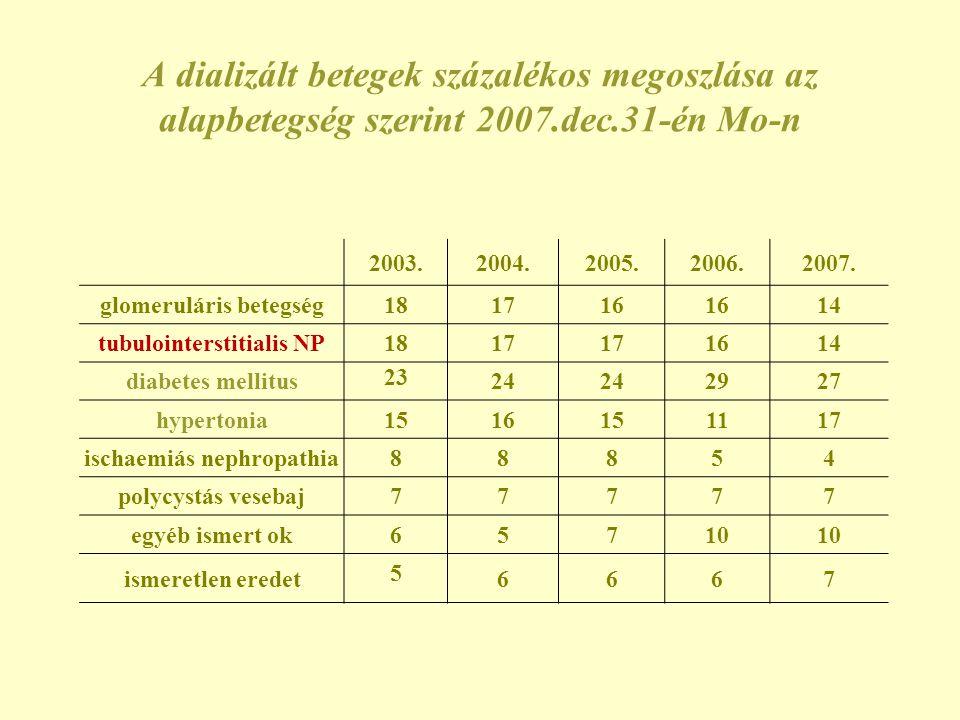 A dializált betegek százalékos megoszlása az alapbetegség szerint 2007
