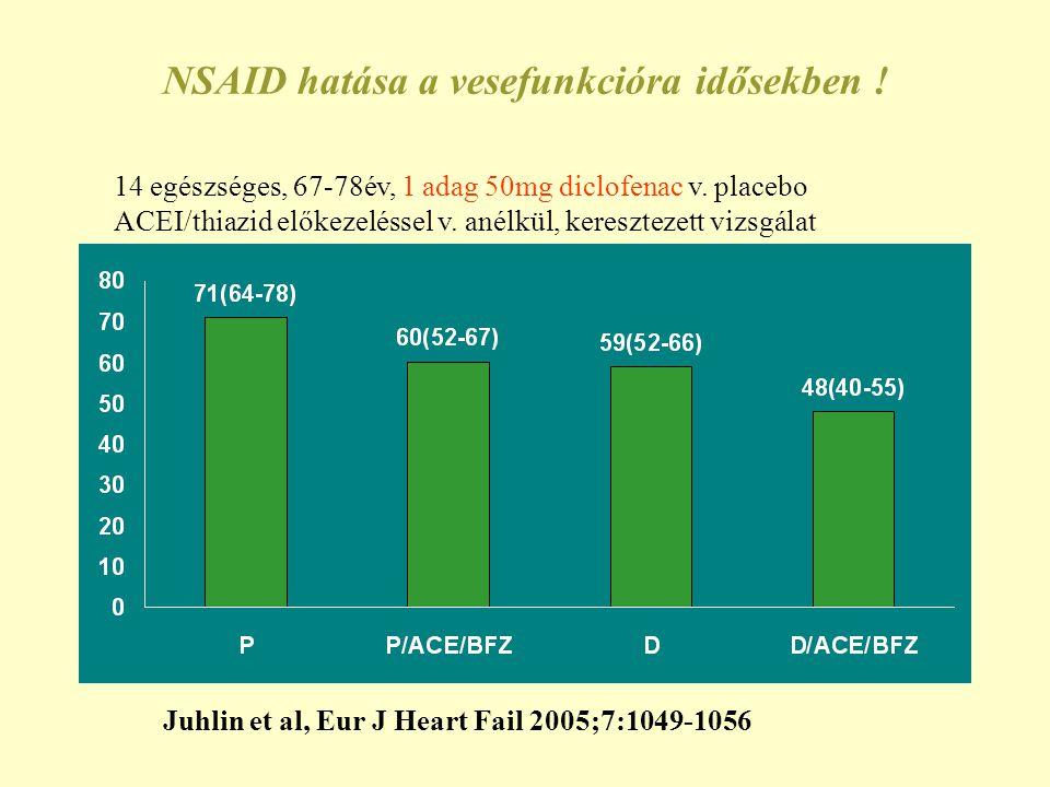 NSAID hatása a vesefunkcióra idősekben !