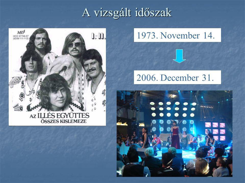 A vizsgált időszak 1973. November 14. 2006. December 31.