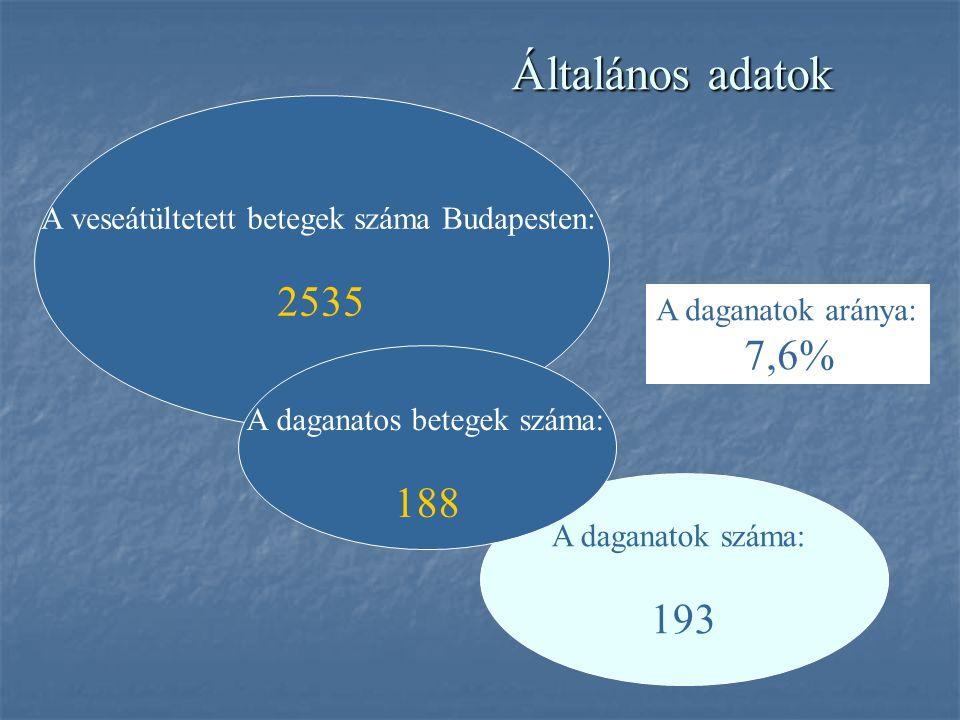 Általános adatok A veseátültetett betegek száma Budapesten: 2535. A daganatok aránya: 7,6% A daganatos betegek száma: