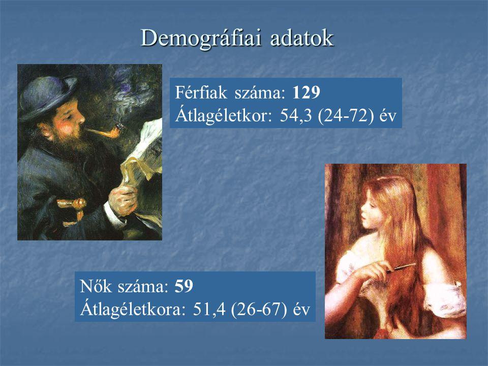 Demográfiai adatok Férfiak száma: 129 Átlagéletkor: 54,3 (24-72) év