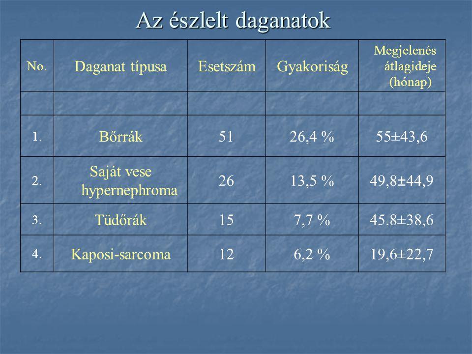 Az észlelt daganatok Daganat típusa Esetszám Gyakoriság Bőrrák 51