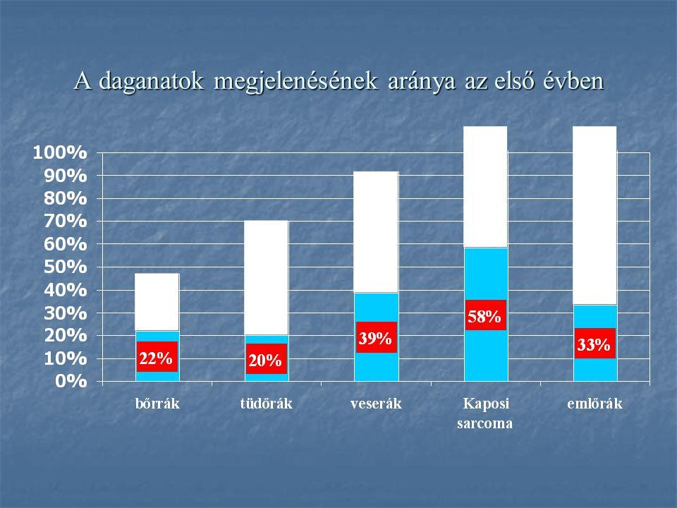 A daganatok megjelenésének aránya az első évben