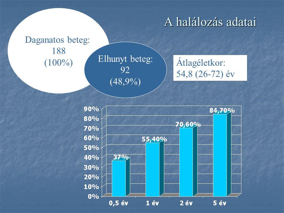 A halálozás adatai Daganatos beteg: 188 (100%) Elhunyt beteg: 92