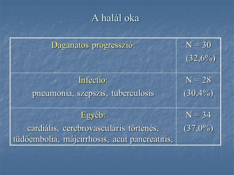 A halál oka Daganatos progresszió: N = 30 (32,6%) Infectio: