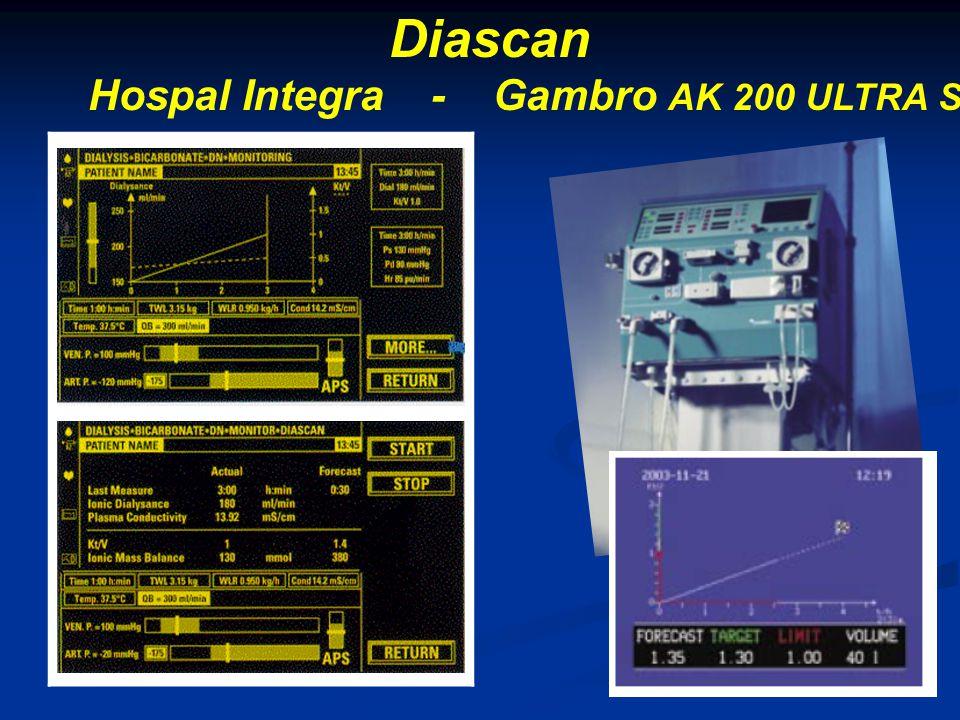 Hospal Integra - Gambro AK 200 ULTRA S