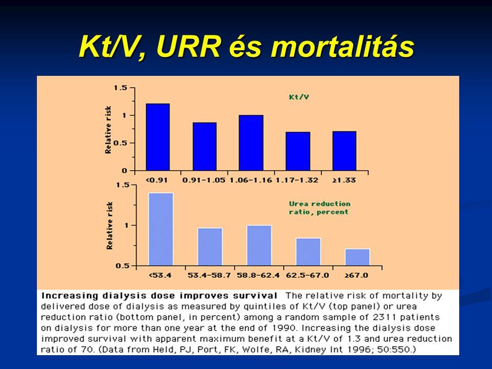 Kt/V, URR és mortalitás