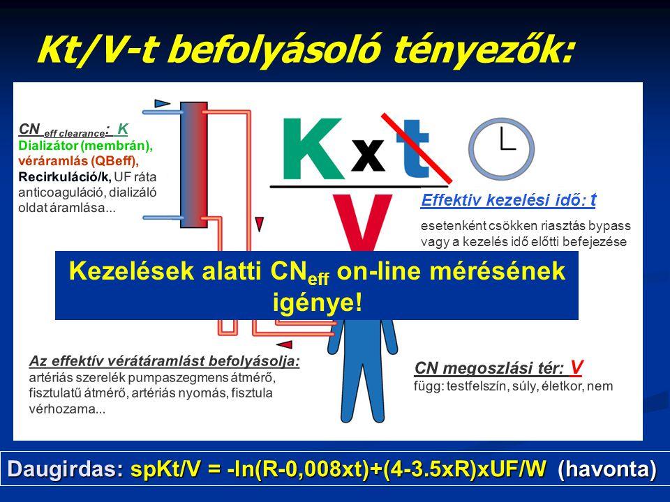 Kezelések alatti CNeff on-line mérésének igénye!