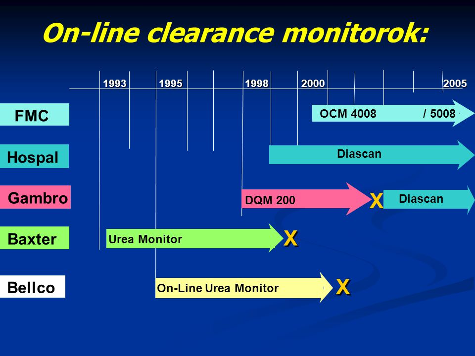 On-line clearance monitorok: