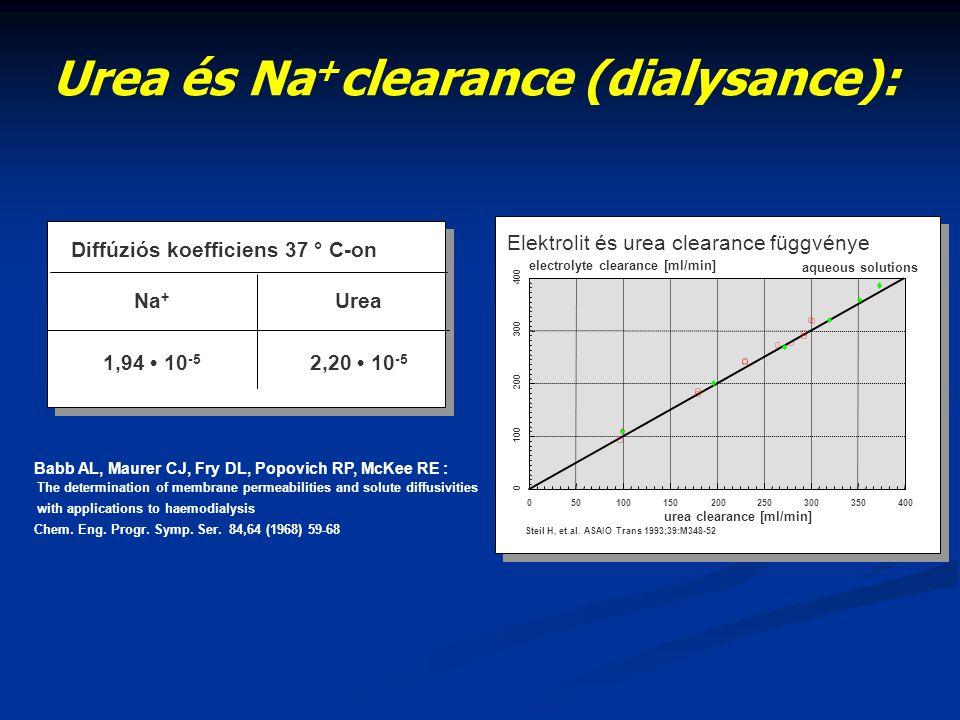Urea és Na+clearance (dialysance):