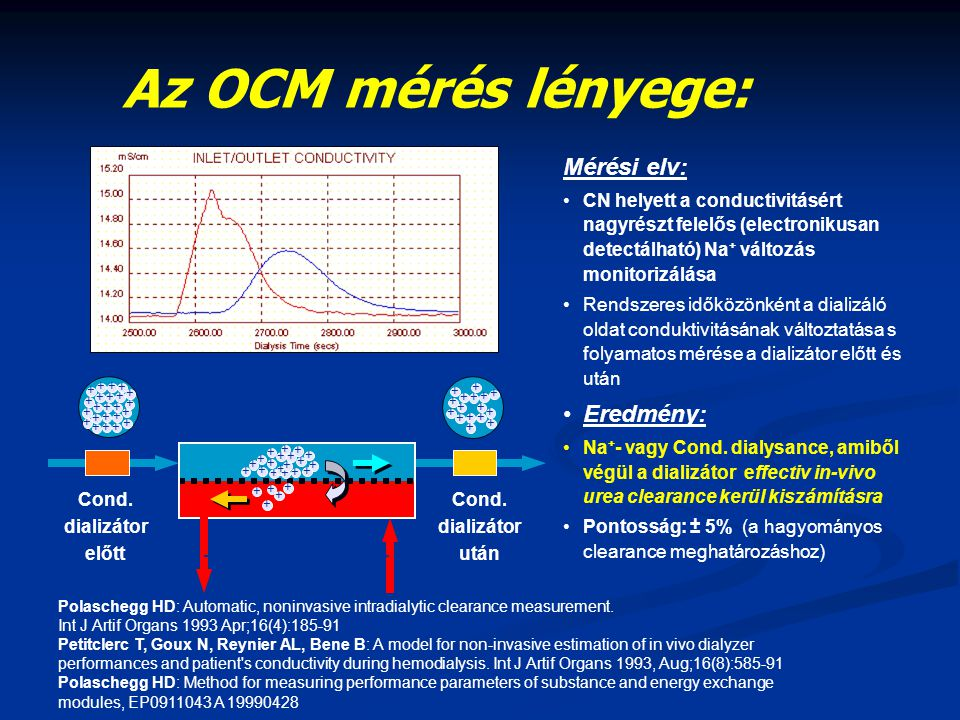 Az OCM mérés lényege: Mérési elv: Eredmény: