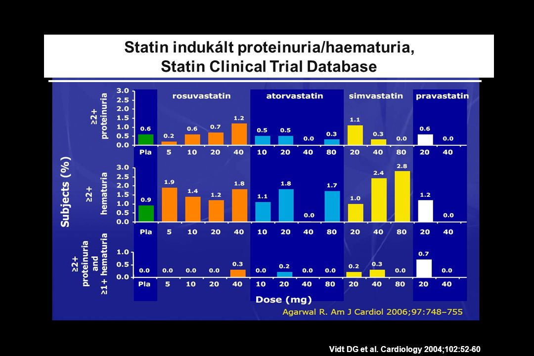Statin indukált proteinuria/haematuria, Statin Clinical Trial Database