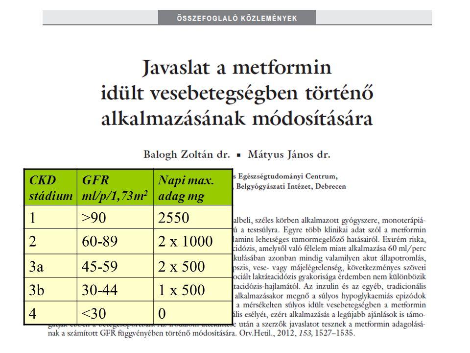 CKD stádium GFR ml/p/1,73m2. Napi max. adag mg. 1. >90. 2550. 2. 60-89. 2 x 1000. 3a. 45-59.